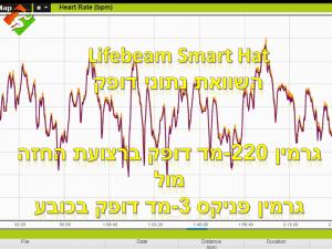 סרטון #26: ציוד – Lifebeam Smart Hat השוואת נתוני דופק מהכובע ורצועת דופק